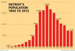 detroitpopulation